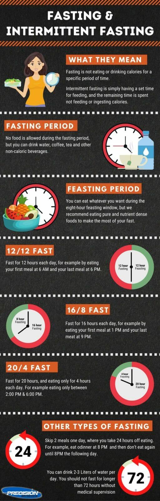 Intermittent fasting Ties